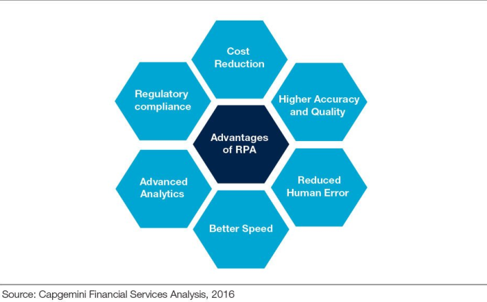 RPA Advantages.png